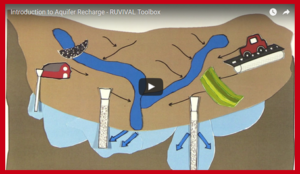 Aquifer Recharge Video