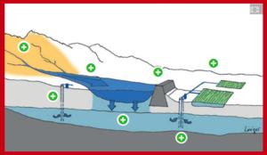 Macro-Catchment Rainwater Harvesting