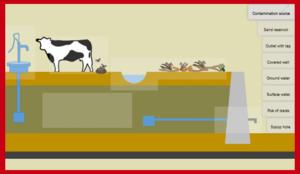 Sand Dams Elements