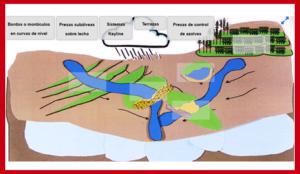 Metodos bajo costo recarga de acuíferos